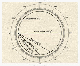 Трин и Секстиль в Астрологии