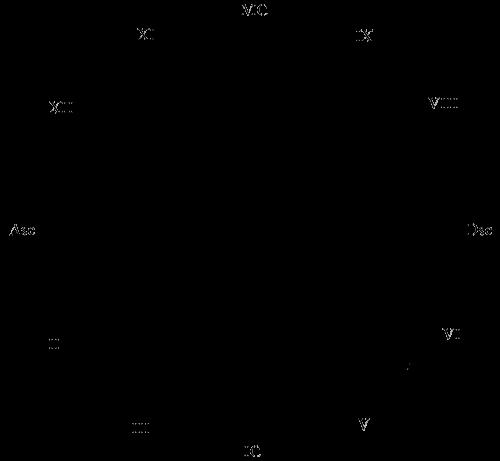 Дома зодиака в астрологии